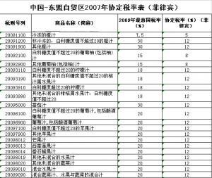 海关总署发布公告 进口东盟果汁税率有变