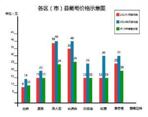 """""""采葡萄""""送客下乡 成都助农增收3.17亿"""
