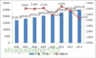 2010年以来的产业结构比例图
