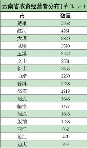农资市场容量达百亿――到云南去!