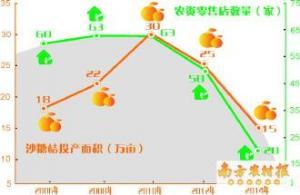 依赖柑桔生存的农资店明显减少
