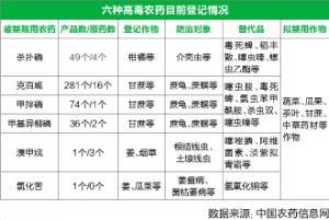 六种高毒农药或被禁限用