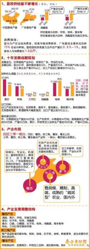 广东荔枝产业十年规划出炉
