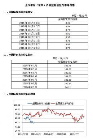 2015年8月28日全国苹果、香蕉、梨、葡萄等市场均价及走势