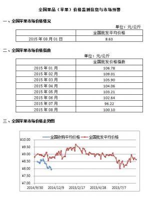 2015年9月1日全国苹果、香蕉、梨、葡萄等市场均价及走势