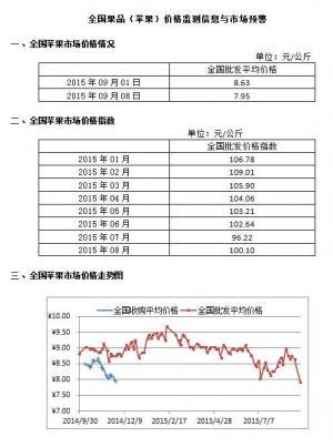 2015年9月8日全国苹果、香蕉、梨、葡萄等市场均价及走势